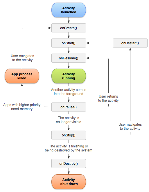 Diagram of Android Activity Lifecycle