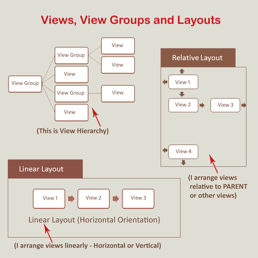 Diagram of Android Views, ViewGroups and Layouts