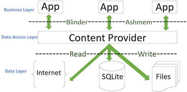 Picture of Content Provider Diagram